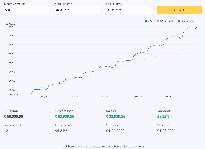 1 Year (12 Months) SIP of Mirae Asset Tax Saver Fund (Growth)