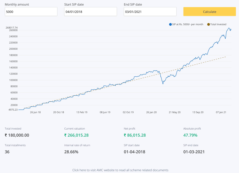 3 Years (36 Months) SIP of Mirae Asset Tax Saver Fund (Growth)